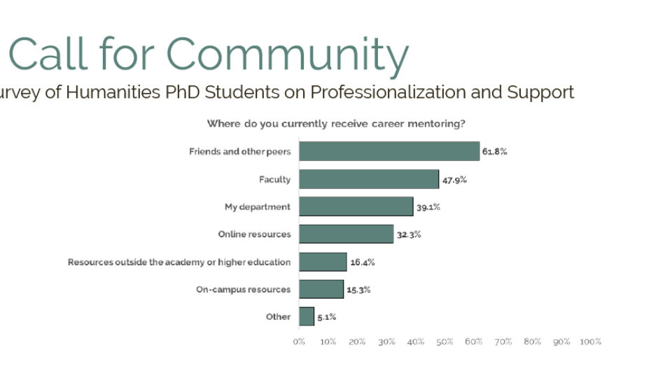 A Call for Community: A Survey of Humanities PhD Students on Professionalization and Support